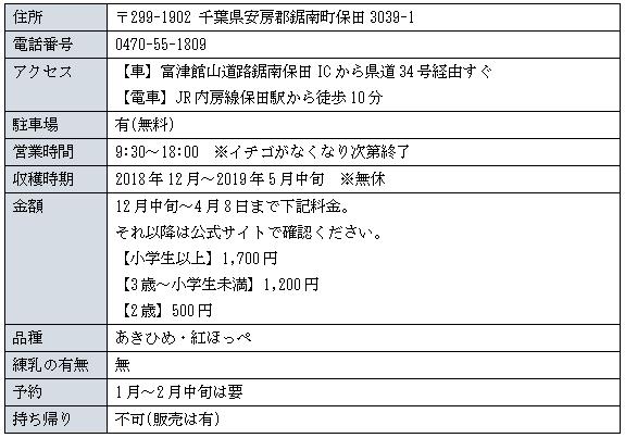 ファミリーファーム保田詳細表図