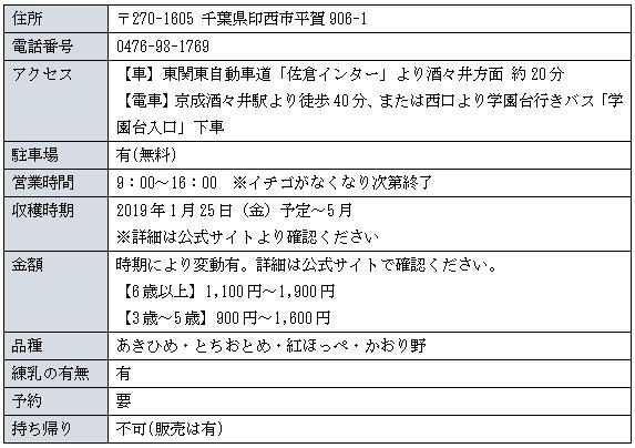 和田農園詳細表図