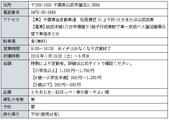 仁田いちご園詳細表図
