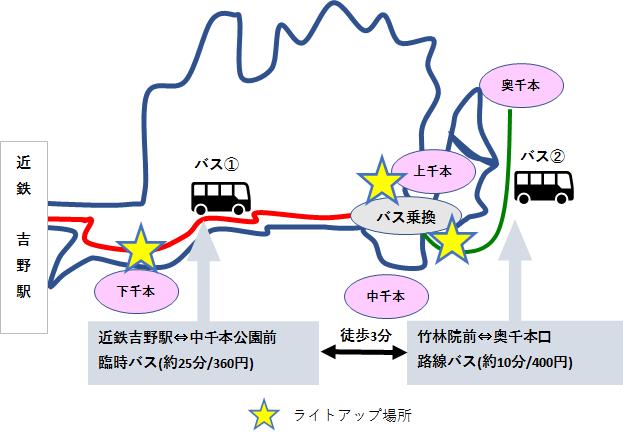 バスでのアクセスイメージ図