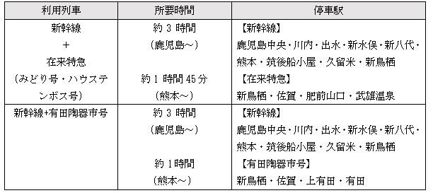 鹿児島、熊本方面電車の表