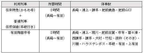 長崎・諫早方面電車の表