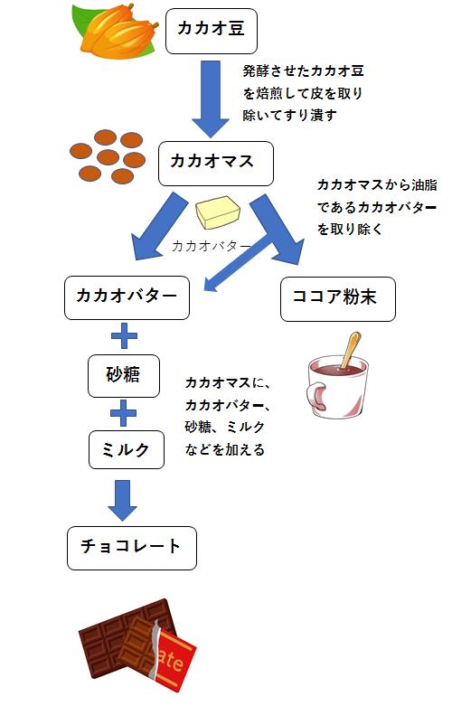 チョコレートドリンクとココアの違いを説明する画像