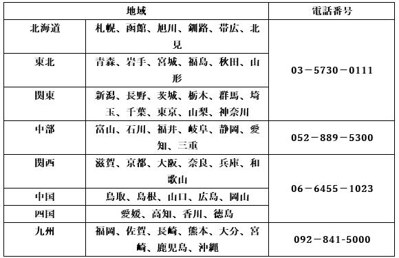JAF地域別の通常番号の表