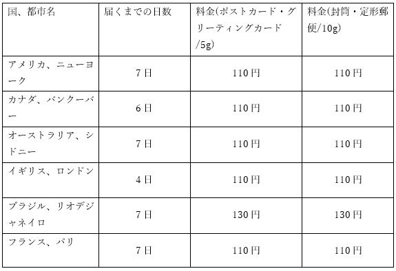 東京から海外にポストカードなどを送るときの日数と料金表