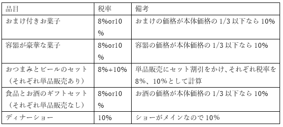 一体資産の表