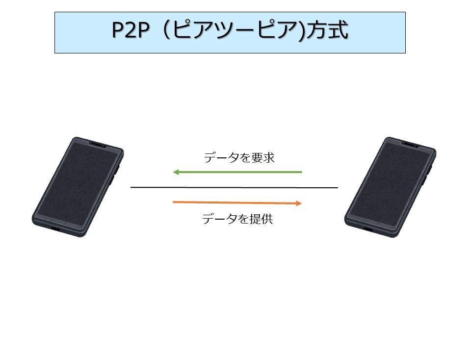 P2P方式