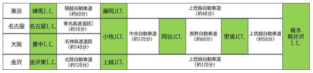 各方面からの碓氷軽井沢I.Cまでのアクセス方法